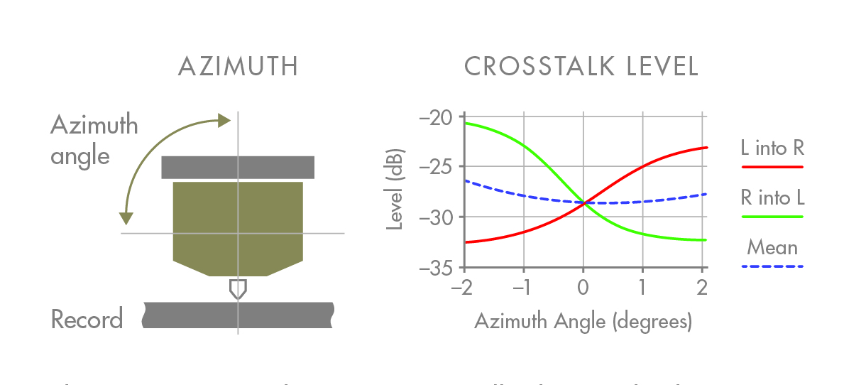 Azimuth Crosstalk diagram